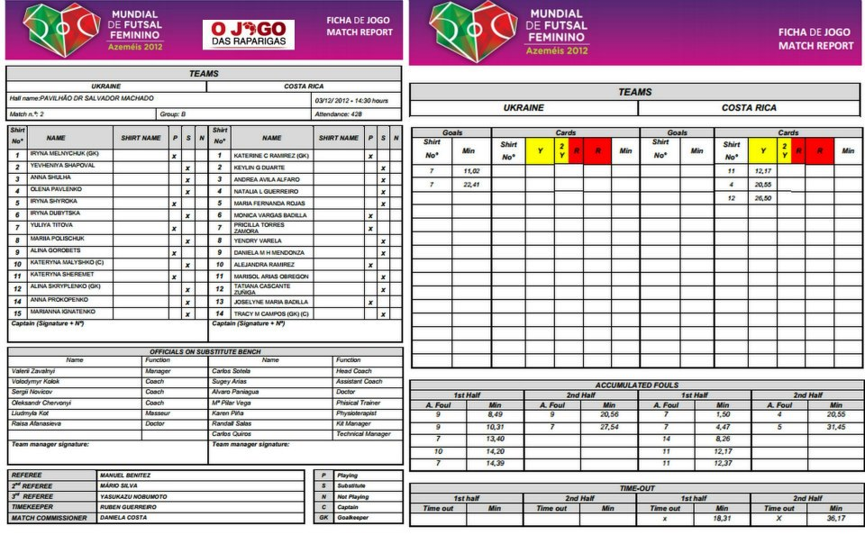 III WORLD WOMEN'S FUTSAL, FIFA, чемпионат мира 2008, DRAW, украина, Portugal 2012, мини-ф, женский футзал, Mundial de Futsal Feminino, Futsal feminino