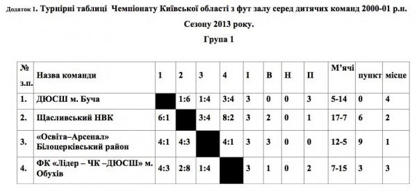 Шеремет Катерина, Коцюбинське, футзал, ДЮФЛКО, Біличанка, Біличі, Коцюбинская ДЮСШ