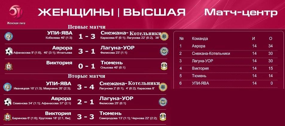 Результаты завершившихся матчей VII тура женской высшей лиги