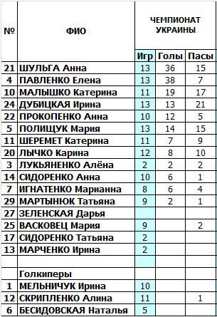женский футбол, женский футзал, мини-футбол, Беличанка-НПУ, сезон 2012/2013, чемпионат Украины среди женщин