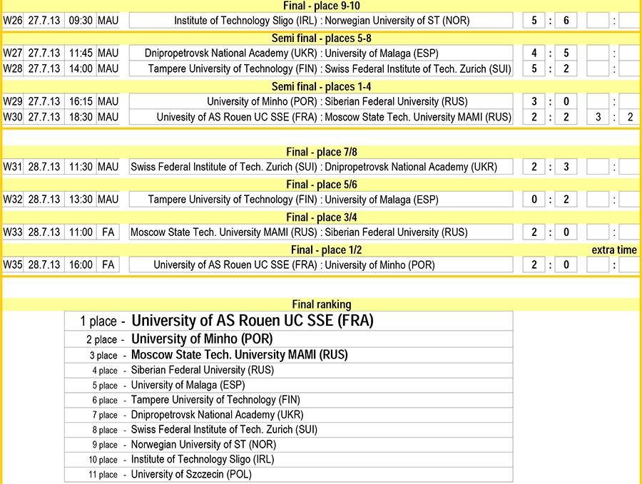 EUC Futsal 2013, Malaga 2013 futsal, Antequera, студенческий футзал, АМФУ, EUROPEAN UNIVERSITIES FUTSAL, чемпионат европы среди студентов