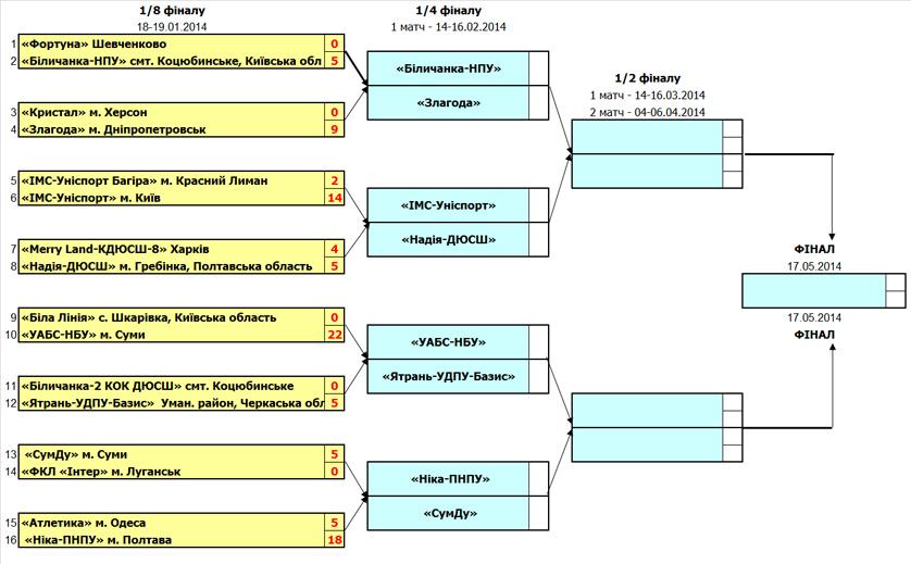 жеребьевка, кубок Украины, 1/4 финала, футзал, женский футзал, ФФзК, АФУ, україна, жіночий футзал