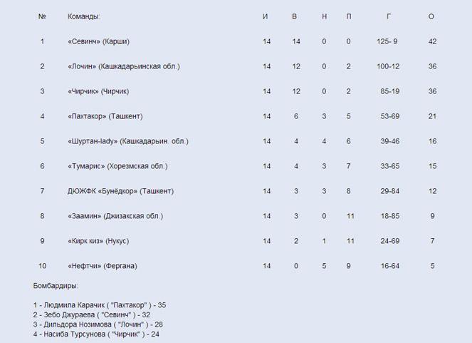 Women's futsal, FIFA, женский футзал, жіночий міні-футбол, Армения, Узбекистан, спорт, FUTSAL, Armenia, Uzbekistan, Kyrgyzstan