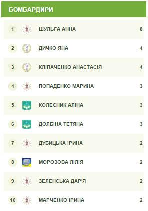 fask.com.ua, НПУ, киев, женский футзал, Драгоманова, НУФВСУ, студенты, ВУЗ, НТУУ КПІ, ФАСК, КНУБІА, Київ, чемпионат, Біличанка