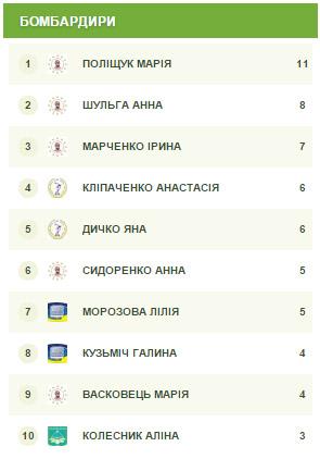 fask.com.ua, НПУ, Драгоманова, женский футзал, киев, студенты, ВУЗ, жіночий футзал, ліга студенти, ФАСК, студентський футзал