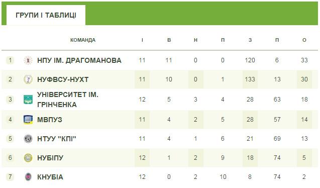 ФАСК, футзал, fask.com.ua, НПУ, киев, женский футзал, Драгоманова, студенты, ВУЗ, жіночий футзал, ліга студенти, Біличанка