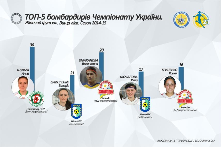 Жіночий футзал.Результативність гравців Чемпіонату України 14-15