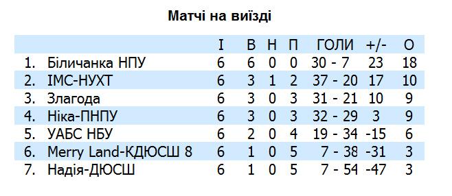 жіночий футзал Чемпіонату України 14-15
