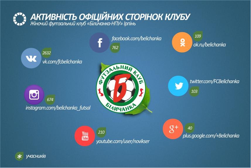 социальные сети, Беличанка, клуб, соціальні мережі, Біличанка, Ірпінь, вболівальники, учасники, інтернет
