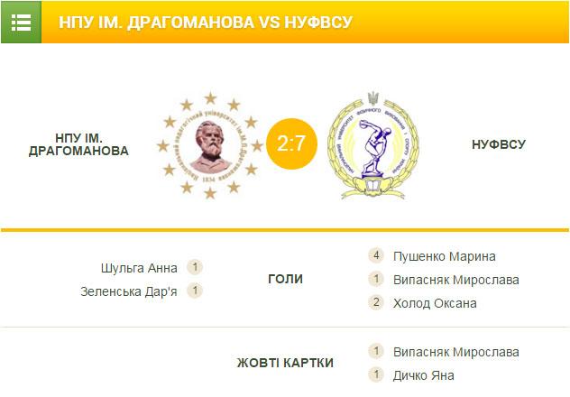 ФАСК, футзал, НУФВСУ, НУХТ , fask.com.ua, НПУ, киев, женский футзал, Драгоманова, студенты, ВУЗ, жіночий футзал, ліга студенти, Біличанка