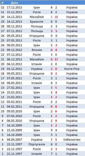 Жіноча національная збірна України з футзалу. Статистика та склад / Национальная женская сборная Украины по футзалу