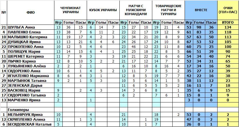 Беличанка, Коцюбинське, футзал, Игроки, Біличанка, Результативность