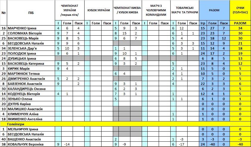 Беличанка, Коцюбинське, футзал, Игроки, Біличанка, Результативность, статистика, бомбардири, голи, futsal